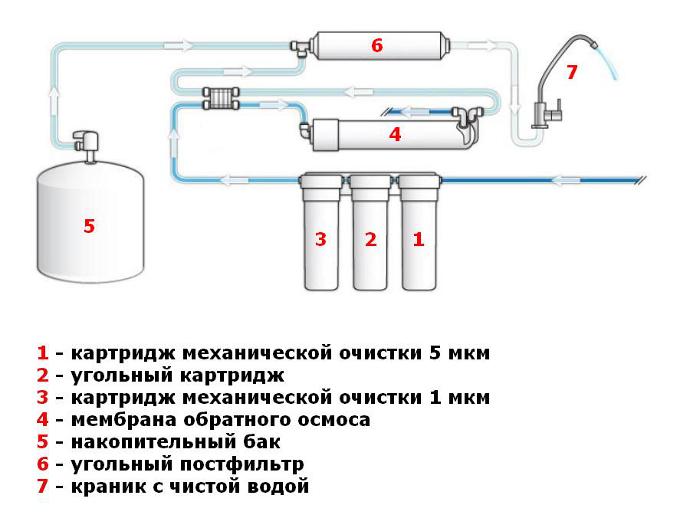 фильтр для воды обратного осмоса